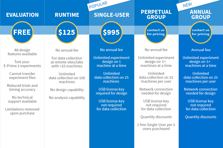 E-Prime License Pricing